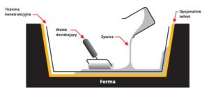 laminowanie reczne ręczne na mokro technologie produkcji wyrobow kompozytowych
