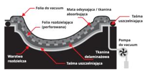 worek próżniowy prozniowy metoda worka próżniowego prozniowego technologie produkcji wyrobow kompozytowych