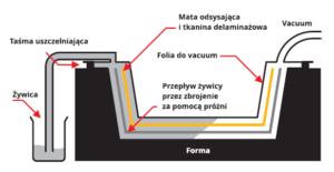 infuzja żywicy zywicy metoda infuzji technologie produkcji wyrobow kompozytowych