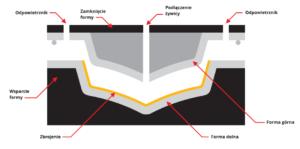 metoda lekki RTM technologie produkcji wyrobow kompozytowych