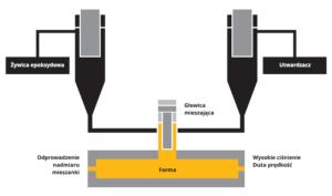 metoda ciężki ciezki klasyczny RTM technologie produkcji wyrobow kompozytowych